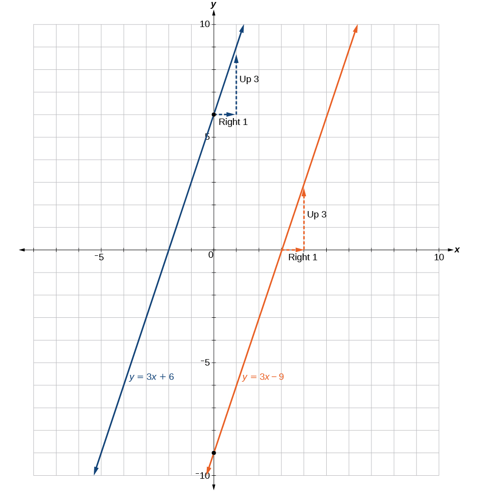 This is a graph of two functions on an x, y coordinate plane. The x-axis runs from negative 6 to 6 and the y-axis runs from negative 2 to 10. The first function is y = 3 times x plus 6. On this line is the point at (0, 6) with an arrow extending right one unit labeled: Right 1. From here, the arrow extends upward 3 units labeled: Up 3. The next function is y = 3 times x minus 9. On this line is the point (3, 0) with an arrow extending right one unit labeled: Right 1. From here is an arrow extending upward 3 units labeled: Up 3.