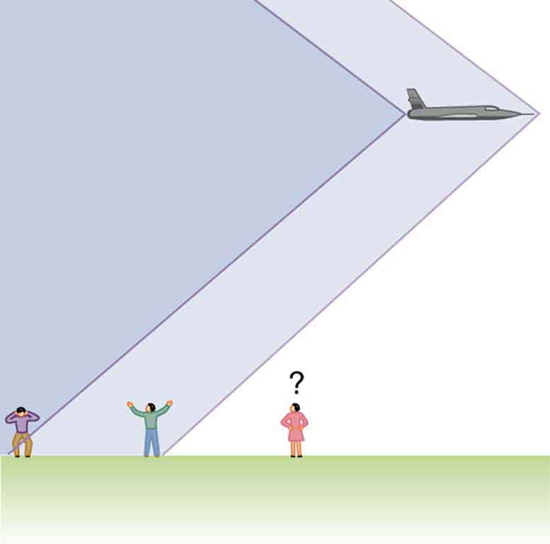 An airplane is shown to fly above three observers on the ground. There are two conical shock waves or sonic booms created by the nose and tail of the aircraft. The observer on the left is shown to receive the conical shock wave from the tail of the aircraft, the observer in the middle receives the conical shock wave from the nose of the aircraft, and the observer on the right has not heard any sound, she is just wondering what is happening.