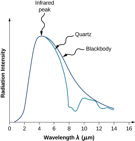black body radiation. graph shows the variation of radiation intensity with wavelength for emitted from a quartz surface black body