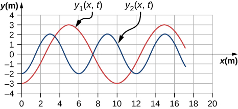 Two transverse waves are shown on a graph. The first one is labeled y1 parentheses x, t. Its y value varies from -3 m to 3 m. It has crests at x equal to 5 m and 15 m. The second wave is labeled y2 parentheses x, t. Its y value varies from -2 to 2. It has crests at x equal to 3 m, 9 m and 15 m.