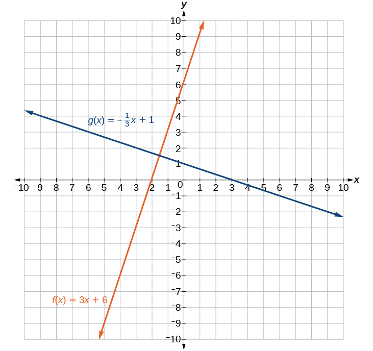 Linear Functions Algebra And Trigonometry Openstax Cnx