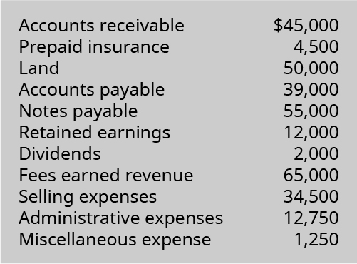 Accounts receivable $45,000, Prepaid insurance 4,500, Land 50,000, Accounts payable 39,000, Notes payable 55,000, Retained earnings 12,000, Dividends 2,000, Fees earned revenue 65,000, Selling expenses 34,500, Administrative expenses 12,750, Miscellaneous expense 1,250.