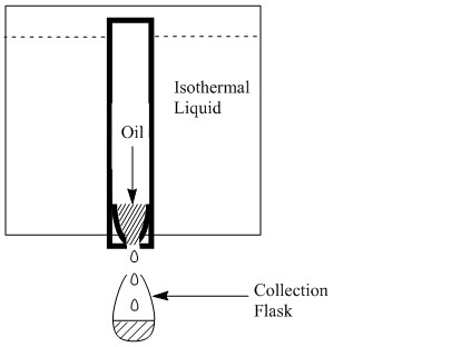 The time it takes for a 60 mL collection flask to fill is used to determine the viscosity in Saybolt units.