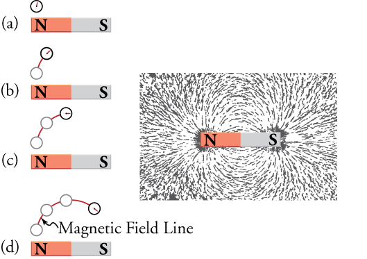 Magnetic Fields, Field Lines, and Force