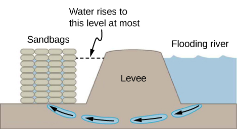 A schematic drawing of sandbags placed around a leak outside of a river levee. The height of the stack of sandbags is identical to the height of the levee and exceeds the maximum level of water in the flooding river.