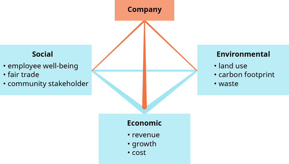 "This graphic shows a three dimensional line pyramid in the center. At the top of the pyramid is a box labeled ""Company."" At each of the three bottom corners of the pyramid are boxes. Starting on the left and going counter-clockwise around the pyramid, the box is labeled ""Social"" and has three bullets that say ""employee well-being,"" ""fair trade,"" and ""community stakeholder."" The next box is labeled ""Economic"" and has three bullets that say ""revenue,"" ""growth,"" and ""cost."" The last box is labeled ""Environmental"" and has three bullets that say ""land use,"" ""carbon footprint,"" and ""waste."""