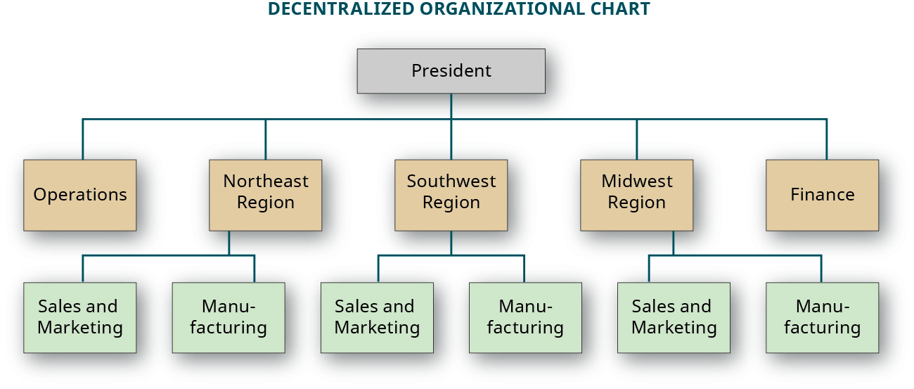 A decentralized organizational chart showing five divisions reporting to the President: Operations, Northeast Region, Southwest Region, Midwest Region, and Finance. Each of the regions have two divisions that report to them: Sales and Marketing, and Manufacturing.