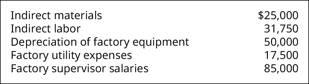 Chart showing the following expenses: Indirect materials $25,000, Indirect labor 31,750, Depreciation of factory equipment 50,000, Factory utility expenses 17,500, Factory supervisor salaries 85,000.