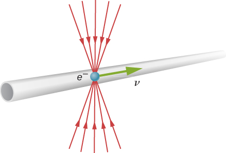 An electron is shown traveling with a horizontal velocity v in a tube. The electric field lines point toward the electron, but are compressed into a cone above and below the electron.