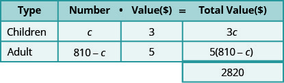 This table has three rows and four columns with an extra cell at the bottom of the fourth column. The top row is a header row that reads from left to right Type, Number, Value ($), and Total Value ($). The second row reads Children, c, 3, and 3c. The third row reads Adult, 810 minus c, 5, and 5 times the quantity (810 minus c). The extra cell reads 2820.