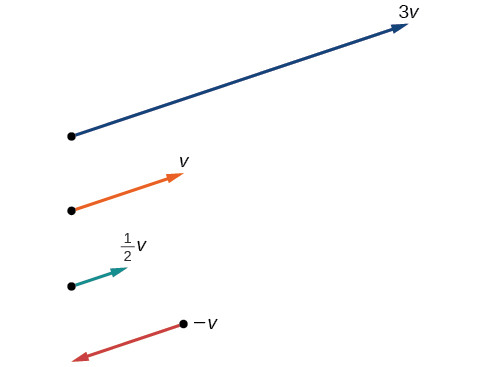 Showing the effect of scaling a vector: 3x, 1x, .5x, and -1x. The 3x is three times as long, the 1x stays the same, the .5x halves the length, and the -1x reverses the direction of the vector but keeps the length the same. The rest keep the same direction; only the magnitude changes.