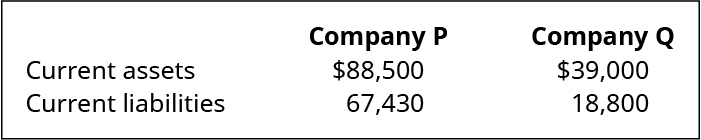 Company P and Company Q, respectively: Current assets $88,500, $39,000. Current liabilities 67,430, 18,800.