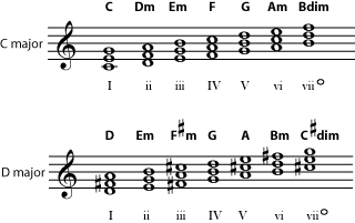Chords in the keys of C major and D major (CmajDmajChords.png)