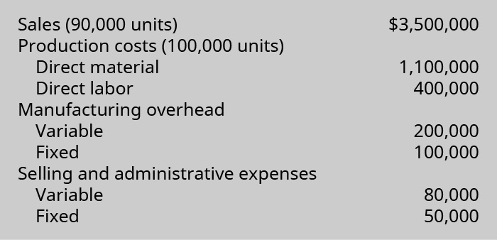 Sales (90,000 units) $3,500,000. Production costs (100,000 units): Direct material 1,100,000, Direct labor 400,000. Manufacturing overhead: variable 200,000, fixed 100,000. Selling and administrative expenses: variable 80,000, fixed 50,000.