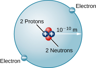 "Model of the Helium Atom. In the center of a circle are 4 dots representing the nucleus, 2 labeled ""proton"", and 2 labeled ""neutron"". The protons have ""+"" signs. On the perimeter of the circle are 2 dots labeled ""electron"", and have ""-"" signs. A distance from the nucleus to the orbit of the electrons is depicted, and given as 10-10 meters."