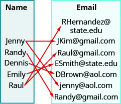 "This figure shows two table that each have one column. The table on the left has the header ""Name"" and lists the names ""Jenny"", ""R and y"", ""Dennis"", ""Emily"", and ""Raul"". The table on the right has the header ""Email"" and lists the email addresses RHern and ez@state. edu, JKim@gmail.com, Raul@gmail.com, ESmith@state. edu, DBrown@aol.com, jenny@aol.com, and R and y@gmail.com. There are arrows starting at names in the name table and pointing towards addresses in the email table. The first arrow goes from Jenny to JKim@gmail.com. The second arrow goes from Jenny to jenny@aol.com. The third arrow goes from R and y to R and y@gmail.com. The fourth arrow goes from Dennis to DBrown@aol.com. The fifth arrow goes from Emily to ESmith@state. edu. The sixth arrow goes from Raul to RHern and ez@state. edu. The seventh arrow goes from Raul to Raul@gmail.com."