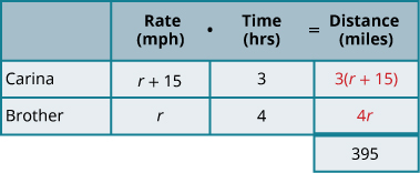 """This chart has two columns and four rows. The first row is a header and it labels the second column """"Rate in miles per hours times Time in hours is equal to Distance in miles."""" The second header column is subdivided into three columns for """"Rate,"""" """"Time,"""" and """"Distance."""" The first column is a header and labels the second row """"Carina"""" and the third row """"Brother."""" In row 2, the rate is r, the time is 3 hours, and the distance is 3 r. In row 3, the rate is the expression r plus 15, the time is 4 hours, and the distance is 4 times the quantity r plus 15. In row 4, the distance is 410 miles."""