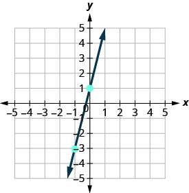 The graph shows the x y coordinate plane. The x and y-axes run from negative 5 to 5. A line passes through the plotted points (-1, -3) and (1,0).
