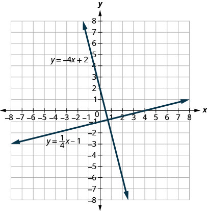 The figure shows two lines graphed on the x y-coordinate plane. The x-axis of the plane runs from negative 8 to 8. The y-axis of the plane runs from negative 8 to 8. One line is labeled with the equation y equals negative 4x plus 2 and goes through the points (0,2) and (1, negative 2). The other line is labeled with the equation y equals one fourth x minus 1 and goes through the points (0, negative 1) and (4,0).