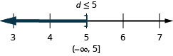 c is less than or equal to 5. The solution on the number line has a right bracket at 5 with shading to the left. The solution in interval notation is negative infinity to 5 within a parentheses and a bracket.