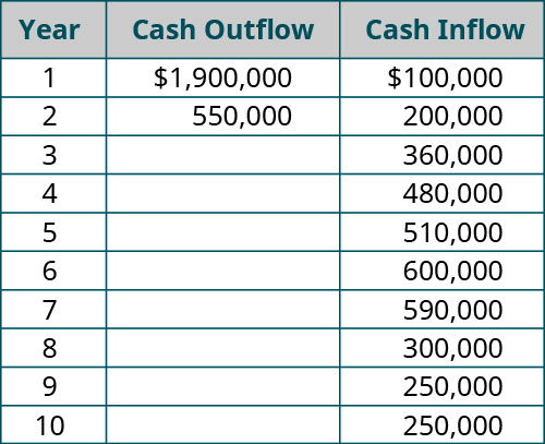 Year, Investment (cash outflow), Cash Inflow (respectively): 1, $1,900,000, 100,000; 2, $550,000, 200,000; 3, - , 360,000; 4, - , 480,000; 5, - , 510,000; 6, - , 600,000; 7, - , 590,000; 8, - , 300,000; 9, - , 250,000; 10, - , 250,000.