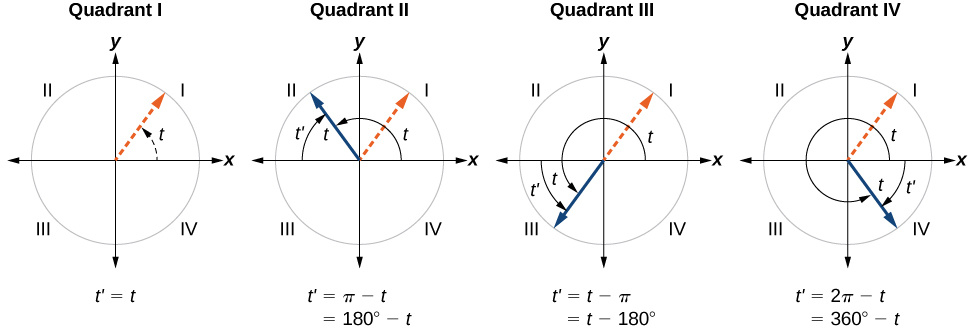 Four side-by-side graphs. First graph shows an angle of t in quadrant 1 in its normal position. Second graph shows an angle of t in quadrant 2 due to a rotation of pi minus t. Third graph shows an angle of t in quadrant 3 due to a rotation of t minus pi. Fourth graph shows an angle of t in quadrant 4 due to a rotation of two pi minus t.