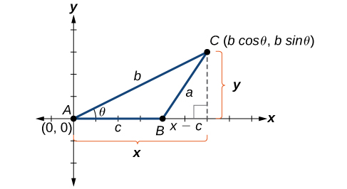 A triangle A B C plotted in quadrant 1 of the x,y plane. Angle A is theta degrees with opposite side a, angles B and C, with opposite sides b and c respectively, are unknown. Vertex A is located at the origin (0,0), vertex B is located at some point (x-c, 0) along the x-axis, and point C is located at some point in quadrant 1 at the point (b times the cos of theta, b times the sin of theta).