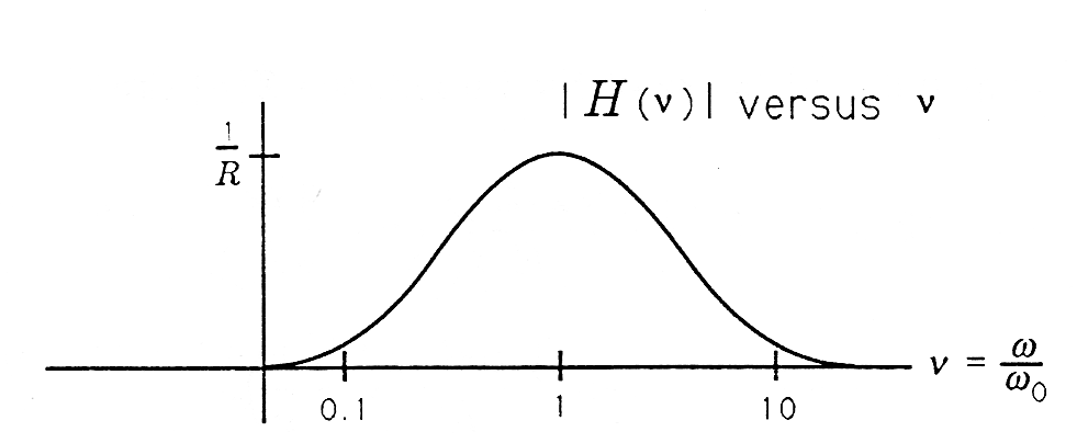 Figure three is a bell curve plotted on a cartesian graph. The curve is centered at a horizontal value of 1, and its tails extend past 10 to the right and 0.1 to the left. The curve's maximum value is labeled as 1/R. To the right of the graph is an equation that reads v = ω/ω_0. Above the graph is a title that reads, | H (v) | versus v.
