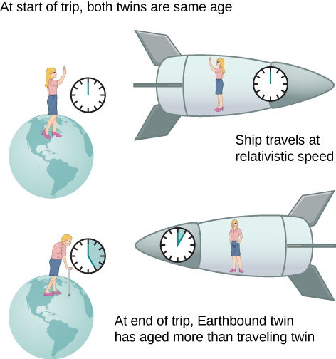 """There are two illustrations. The first illustration is labeled """"At the start of trip, both twins are the same age"""" and shows one of the twins on earth and the other on the ship travelling away from earth at relativistic speed. Both twins are the same age, and each has a clock. Both clocks show the same time. The second illustration is labeled """"At end of trip, Earthbound twin has aged more than traveling twin."""" This illustration shows the ship arriving back at earth. The twin on the ship looks about the same as in the first illustration and her clock shows a short elapsed time. The twin on the earth is very old, and her clock shows a long elapsed time."""