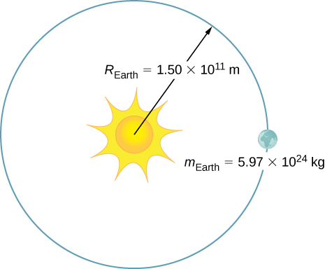 An illustration of the earth orbiting the sun. The mass of the earth is given as 5.97 times 10 to the 24 kilograms and the radius of the orbit is labeled R earth = 1.5 times 10 to the 11 meters.