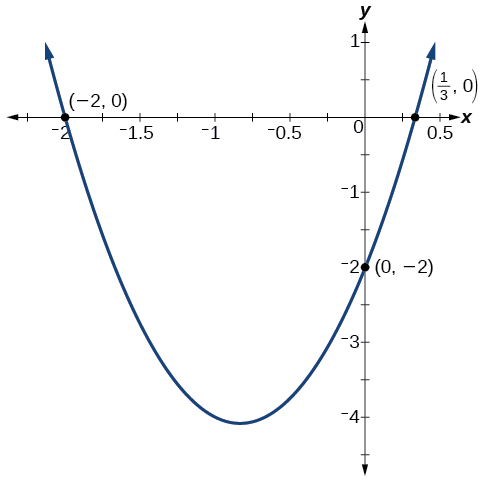 Graph of a parabola which has the following intercepts (-2, 0), (1/3, 0), and (0, -2).