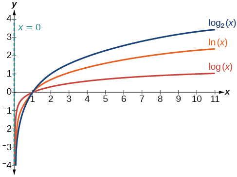 Graph of three equations: y=log_2(x) in blue, y=ln(x) in orange, and y=log(x) in red. The y-axis is the asymptote.