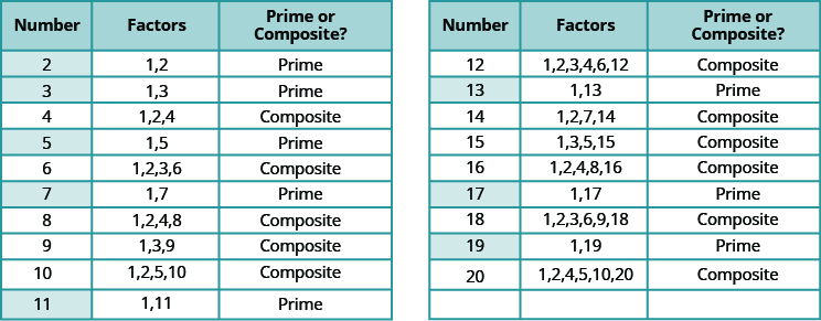 Prime factorization to find lcm of 18 and 24 dating
