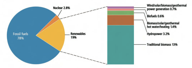 Contribution of Fossil, Nuclear, and Renewable Energy to Global Final Energy Consumption