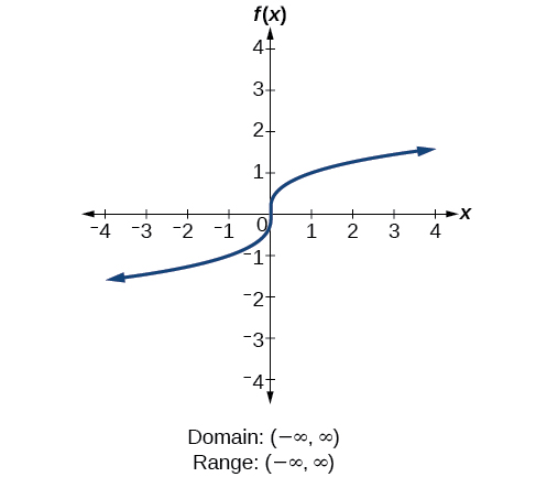 Cube root function f(x)=x^(1/3).