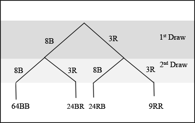 Tree diagram consisting of the first draw for the first branch and the second draw for the second branch. The first branch consists of 2 lines, 3R and 8B, and the second branch consists of 2 sets of 2 lines of 3R and 8B each. The lines produce 9RR, 24RB, 24BR, and 64BB.