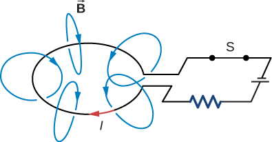 Figure shows a battery, a resistor, a circular loop of wire and a switch S connected in series with one another, forming a closed circuit. Current I flows through it. Magnetic field lines B are shown going inward around the loop of wire, following the right hand thumb rule.
