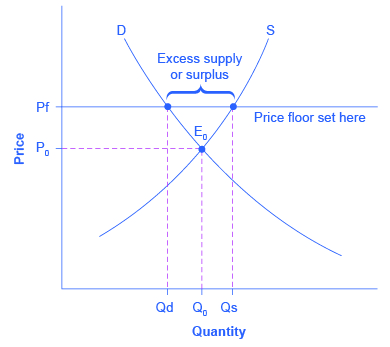 Demand and Supply | Principles of Macroeconomics ECO 201