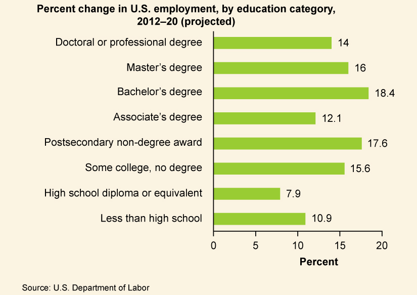 """A graph is titled """"Percent Change in U.S. employment, by education category, 2010-20 (projected)."""" Those with a Doctoral or Professional degree could expect a 14% increase in jobs available to them. Those with a Master's degree could expect a 16% increase in jobs available to them. Those with a Bachelor's degree could expect an 18.4% in jobs available to them. Those with an Associate's degree could expect a 12.1% increase in jobs available to them. Those with a Postsecondary non-degree award could expect a 17.6% increase in jobs available to them. Those with some college, but no degree could expect a 15.6% increase in jobs available to them. Those with a high school diploma or equivalent could expect a 7.9% increase in jobs available to them. Those with less than high school could expect a 10.9% increase in jobs available to them."""