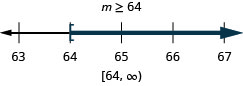 m is greater than or equal to 8. The solution on the number line has a right bracket at 64 with shading to the right. The solution in interval notation is, 64 to infinity within a bracket and parentheses.
