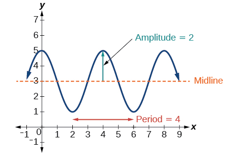 6 1 Graphs of the Sine and Cosine Functions - Precalculus