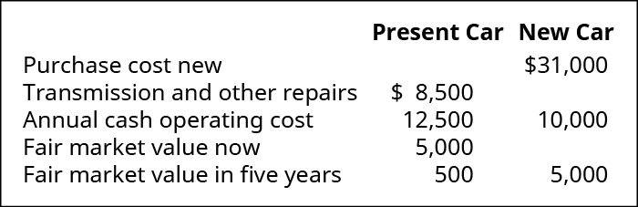 Present Car: Transmission replacement and other work needed $8,500, annual Cash Operating Cost $12,500, Fair Market Value Now $5,000, FMV in five more years $500. New Car: Purchase cost new $31,000, Annual Cash Operating Cost 10,000, FMV in five more years $5,000.