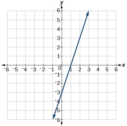 This is a graph of an increasing line with a y-intercept of -3 and x-intercept of 1 on an x, y coordinate plane. The x and y-axis range from -6 to 6.