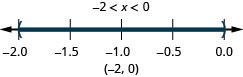 Negative 2 is less than x which is less than 0. There is an open circle at negative 2 and an open circle at 0 and shading between negative 2 and 0 on the number line. The interval notation is negative 2 and 0 within parentheses.