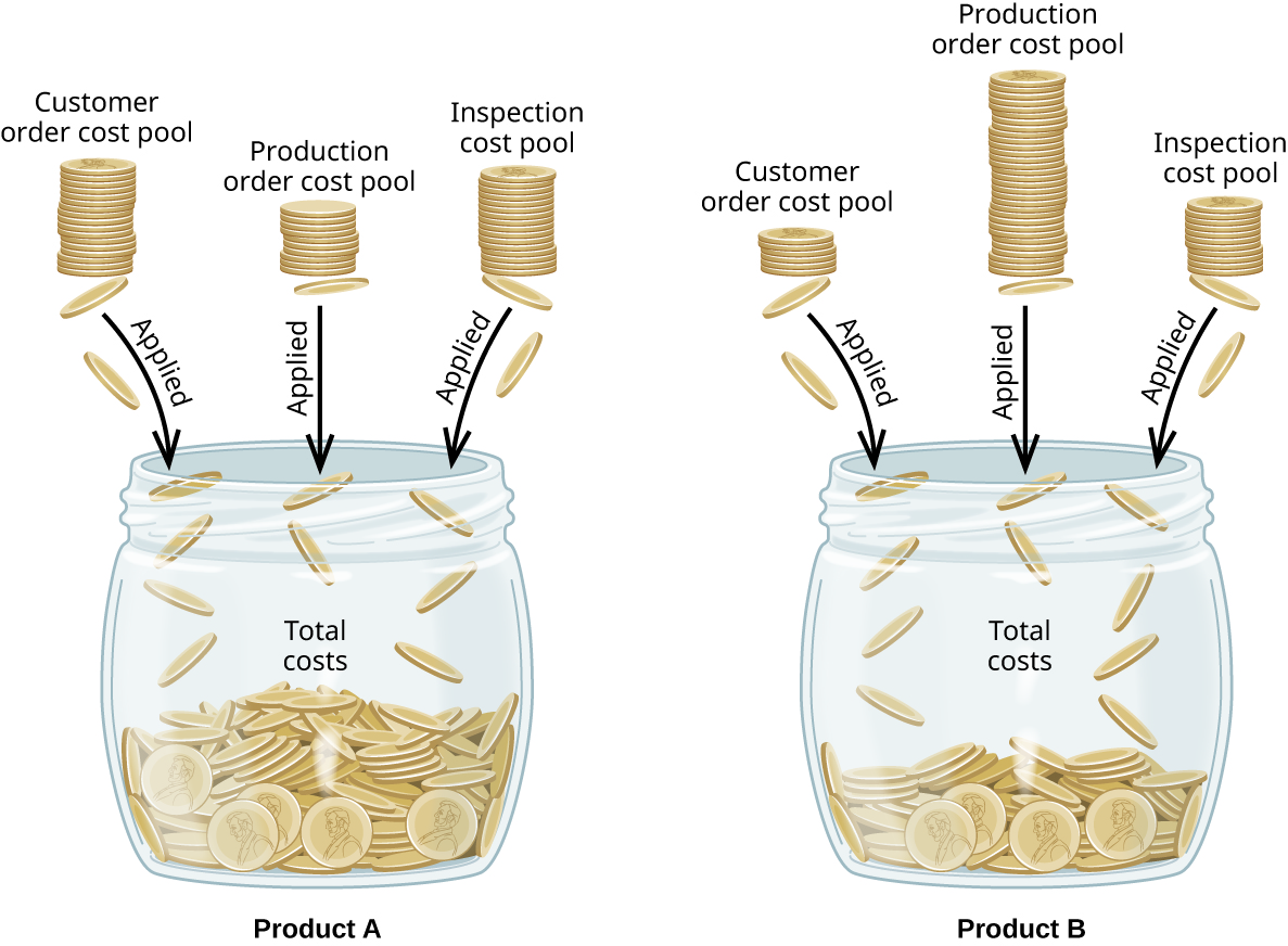 "A picture of two jars of coins labeled ""Product A"" and ""Product B."" Three uneven stacks of coins labeled ""Customer order cost pool, Production order cost pool, and Inspection cost pool"" are going into each of the jars with arrows labeled ""Applied."" The contents of the jars are labeled ""Total costs."""