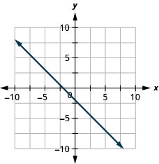The figure shows a line graphed on the x y-coordinate plane. The x-axis of the plane runs from negative 10 to 10. The y-axis of the plane runs from negative 10 to 10. The line goes through the points (0, negative 2) and (1, negative 3).