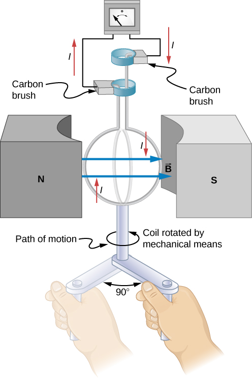 Picture shows a generator coil that is rotated by mechanical means through one-fourth of a revolution.