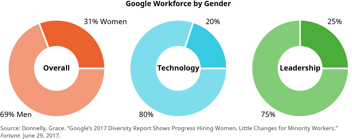 "This graphic shows three pie charts and is titled ""Google Workforce by Gender."" The chart on the left is ""Overall"" and is broken down into 69 percent men and 31 percent women. The chart in the middle is ""Technology"" and is broken down into 80 percent men and 20 percent women. The chart on the right is ""Leadership"" and is broken down into 75 percent men and 25 percent women."