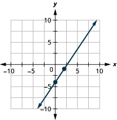 The figure shows a line graphed on the x y-coordinate plane. The x-axis of the plane runs from negative 10 to 10. The y-axis of the plane runs from negative 10 to 10. The points (0, negative 4) and (2, negative 1) are plotted on the line.