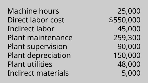 A chart of information including: Machine hours 25,000, Direct labor cost $550,000, Indirect labor 45,000, Plant maintenance 259, 300, Plant supervision 90,000, Plant depreciation 150,000, Plant utilities 48,000, Indirect material 5,000.